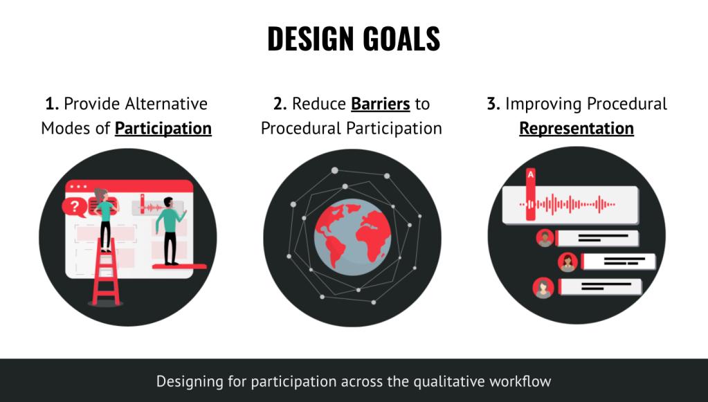 Design goals 1. Provide Alternative modes of participation 2. Reduce barriers to procedural participation 3. Improving procedural representation